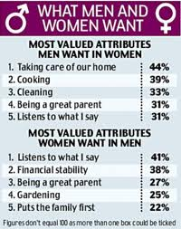 What do men want in a girl